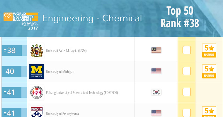 Usm S Chemical Engineering Has Once Again Improved Its Performance To Be Ranked World S 38th School Of Chemical Engineering Universiti Sains Malaysia
